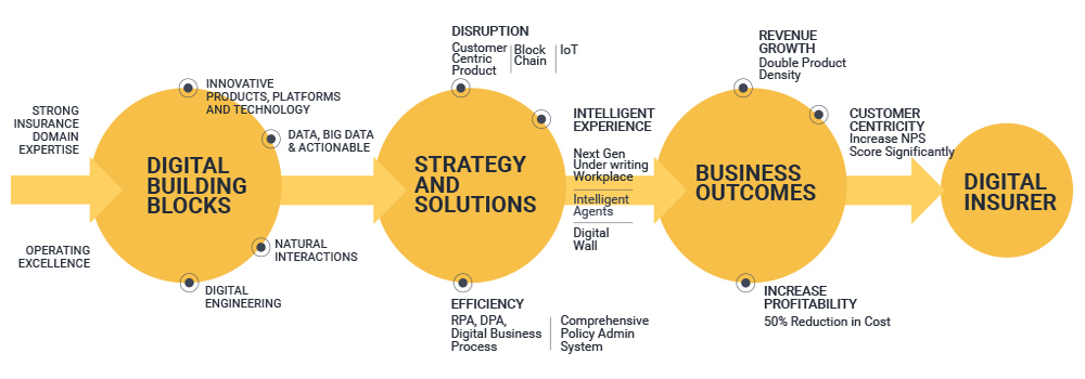 Infographic - DIGITAL TRANSFORMATION JOURNEY