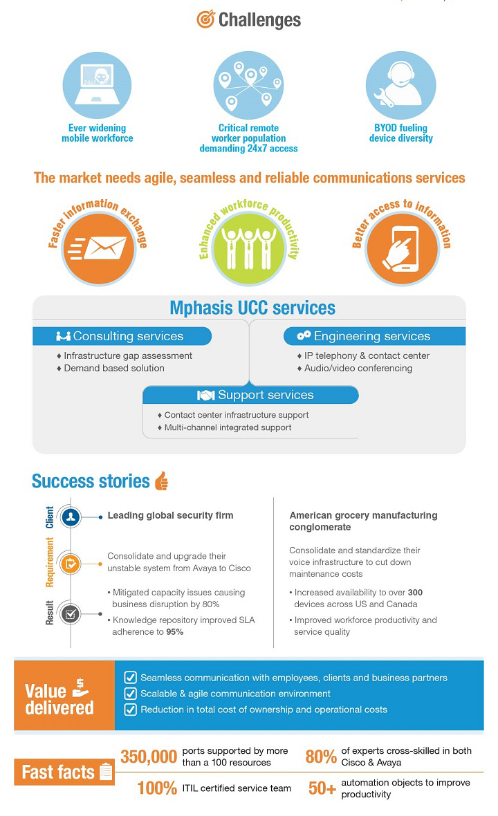 Capability CISS Unified Communication Infographic