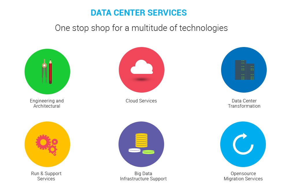 Data Centre Middleware Services